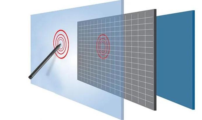 主流触控技术分析-Ermain