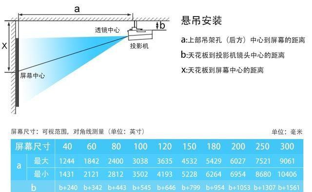投影安装距离的计算-Ermain