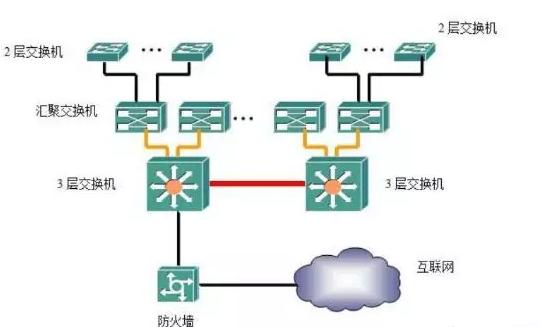 交换机的4种网络结构方式-Ermain